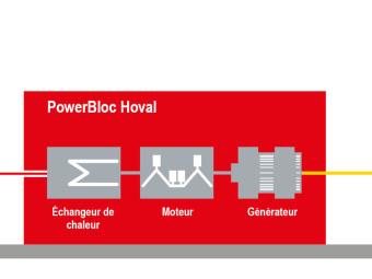 Principe de fonctionnement module cogénération gaz Hoval PowerBloc
