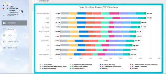competition-solar-decathlon-results-22.png