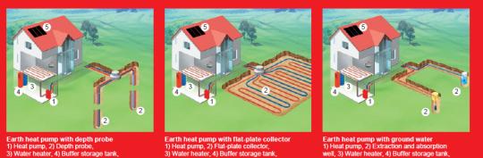 heat pump instalation