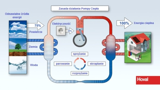 hoval_schemat działania pompy ciepła