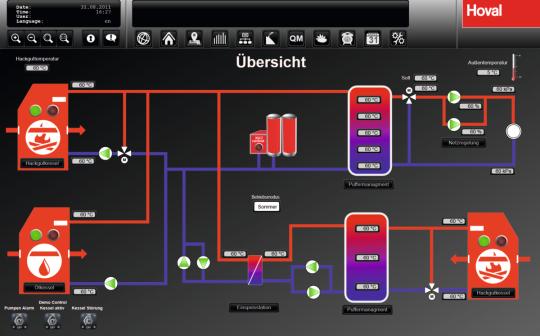 TTE-supervisor-zaslon