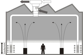 ventilation par stratification Hoval
