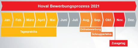 Bewerbungsprozess_2021