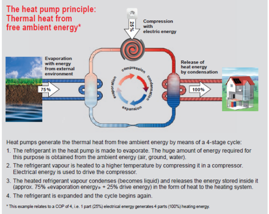 heat pump principle