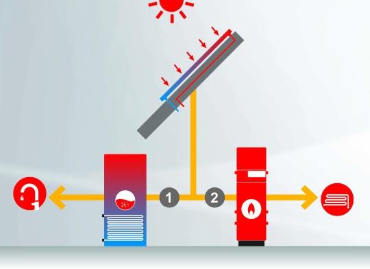 Hoval_solarna energija_prijelazno razdoblje