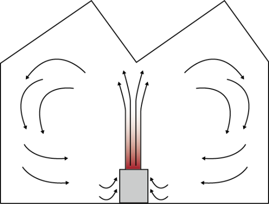 Concept de ventilation par stratification