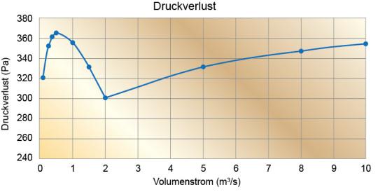 Druckverlust-Diagramm2_v2_de