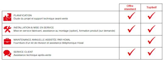 Prestations TopSelf contrat maintenance chaudières Hoval