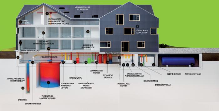 13_energieautarkes-mfh---ein-projekt-der-umwelt-arena---gesamtan.png