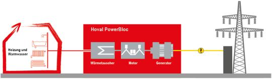 funktionsprinzip-der-kraft-w--rme-kopplung-inblockheizkraftwerken.png