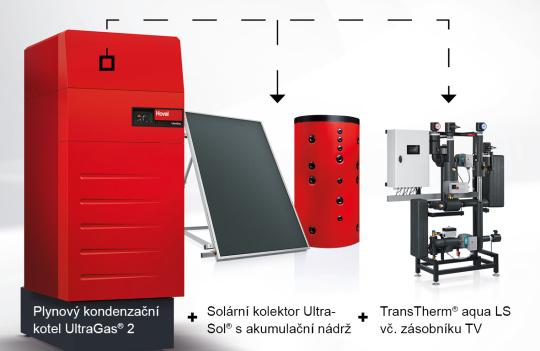 system UG + UltraSol