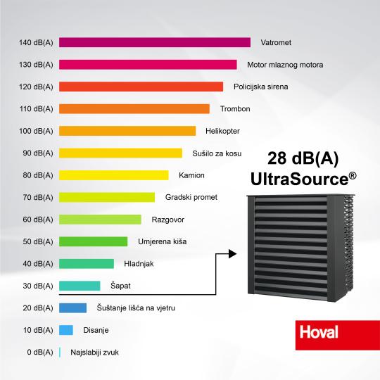 Najtiša dizalica topline_Hoval UltraSource
