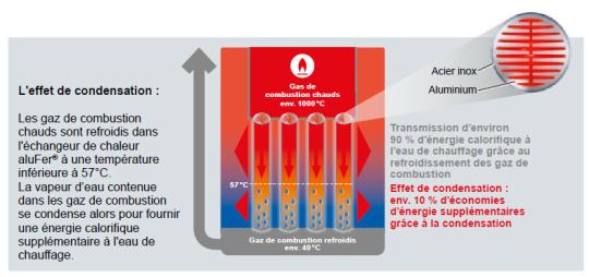 Fonctionnement chaudière gaz à condensation Hoval