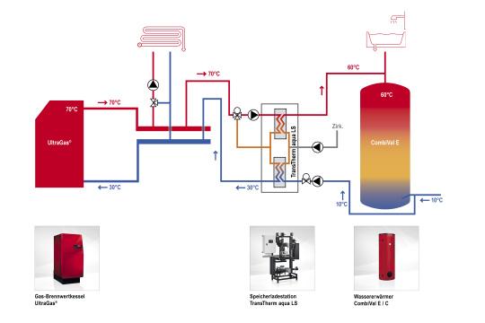 Hydraulikschema UltraGas, TransTherm_aqua_LS