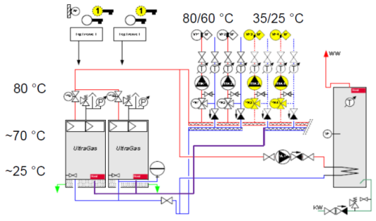 Installation diagram of the condensing boiler plant using UltraGas boilers