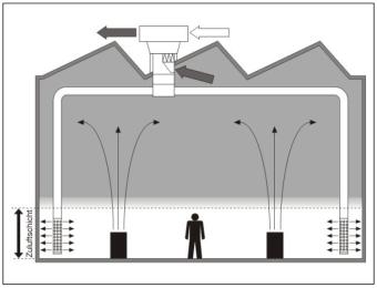 Funktionsschema Schichtlüftung