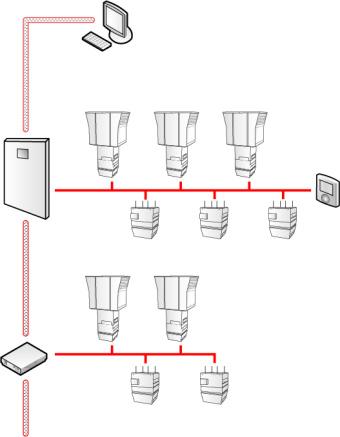 Zonski kontrolni sustav za upravljanje