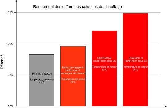 Comparaison de préparateurs eau chaude sanitaire collective