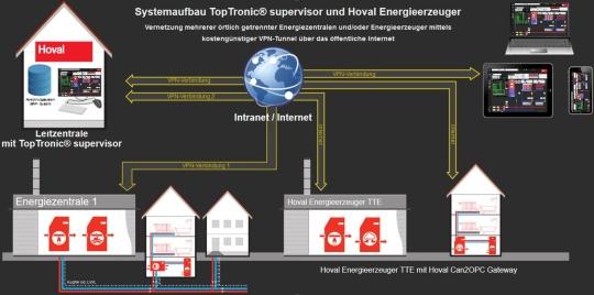 Daljinsko grijanje i TopTronic® supervisor
