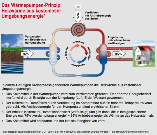 Das Wärmepumpen-Prinzip