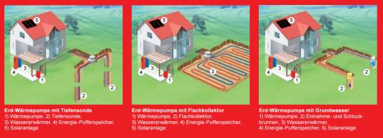 Heizen und Kühlen mit Energie aus der Erde oder dem Grundwasser.