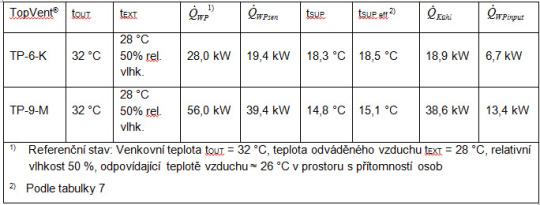 Tabulka č.6