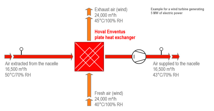 Wind Energy Converter_en-2