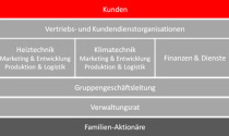 organigramm_de.jpg