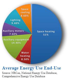 répartition consommation énergétique hôtels